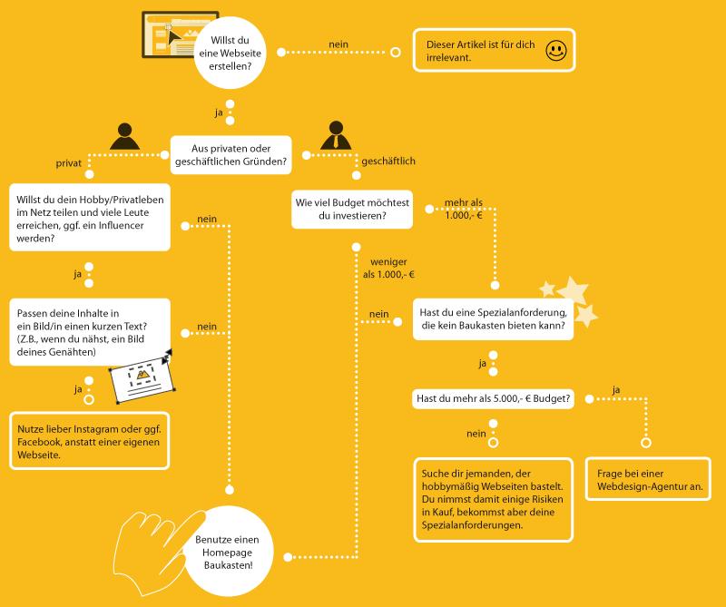 Eigene Website erstellen - Flowchart